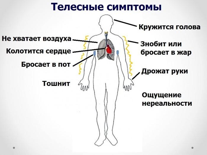 Симптомы панической атаки